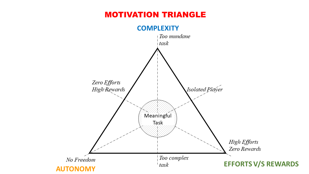 Move your Triangle – Make Magic!